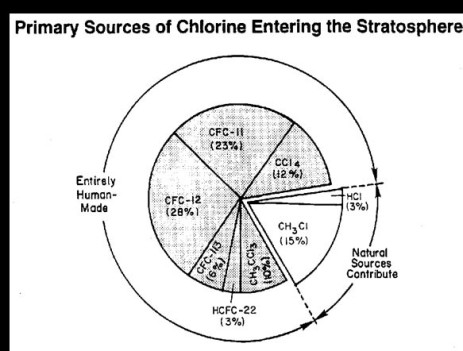 atmospheric chlorine