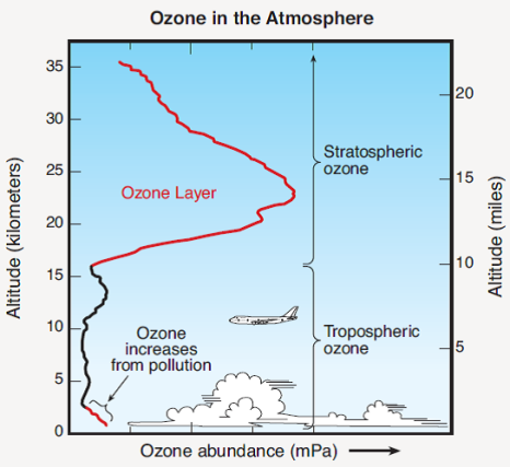 atmospheric ozone
