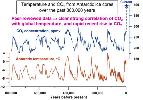 CO2 temperature correlation