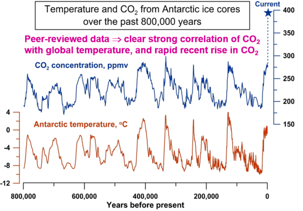 CO2 temperature correlation
