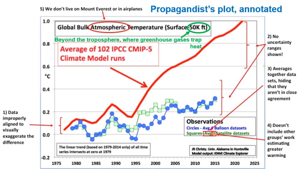 Deniers model comparison