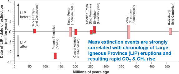 mass extinctions