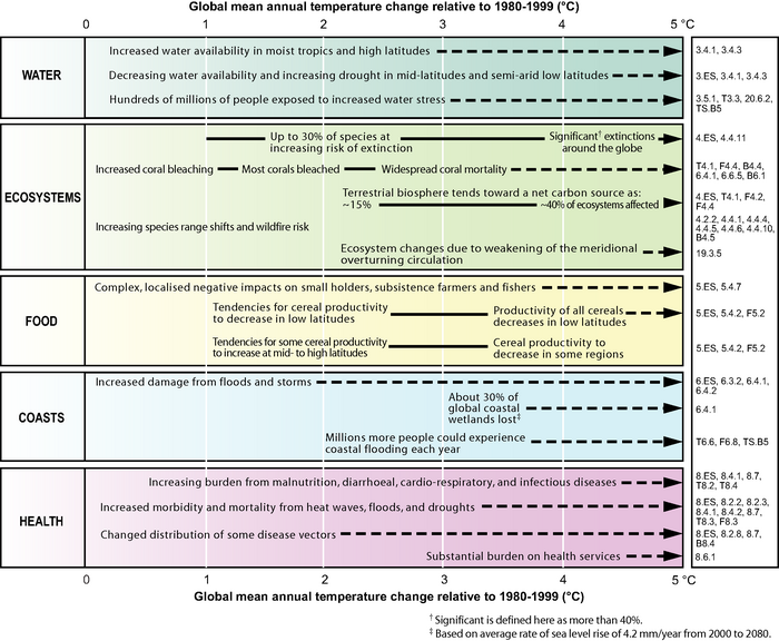 IPCC_climate_impacts_table