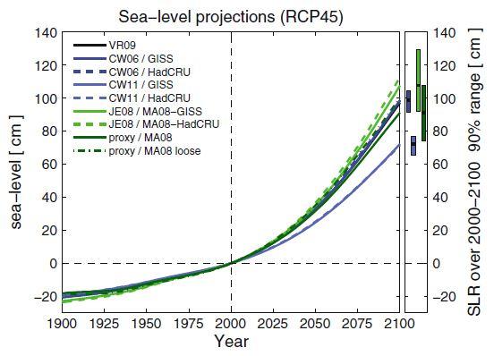 sea-level-rahmstorf-2011