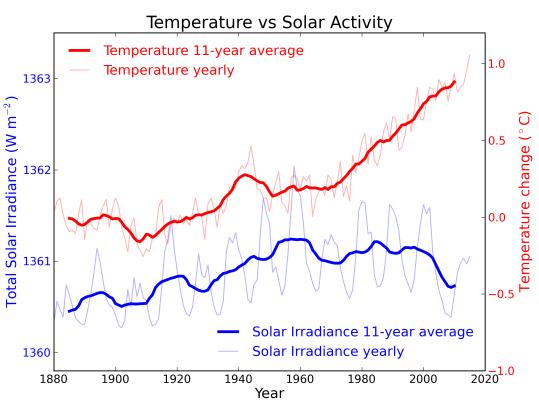 solar radiance vs global temperature.png