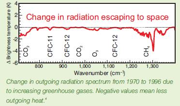 spectrum of escaping radiation