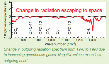 spectrum of escaping radiation