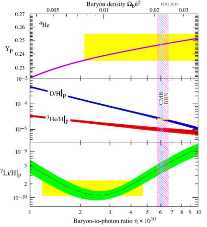 BBN baryon to photon ratio