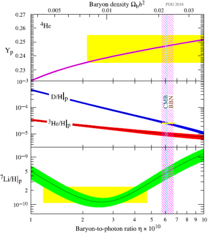 BBN baryon to photon ratio