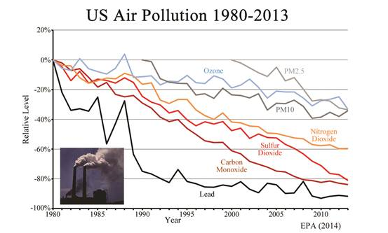 US air pollution trends