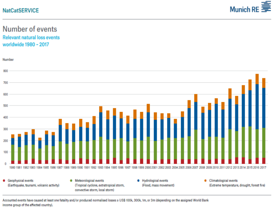 Munich Re statistics on worldwide natural disasters 1980-2017