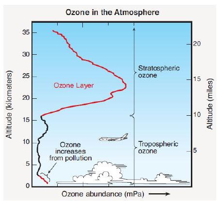 OzoneAltitude