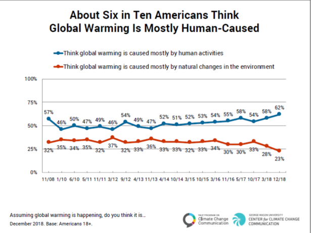 anthropogenic warming attitudes