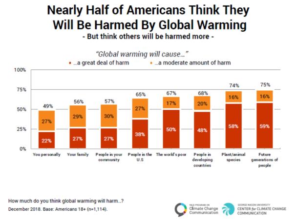 climate change harm attitudes