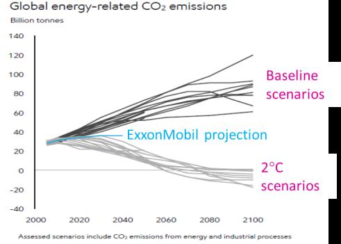 Comparison Exxon to climate models