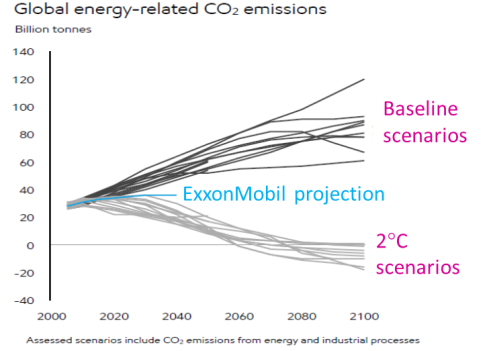 Comparison Exxon to climate models