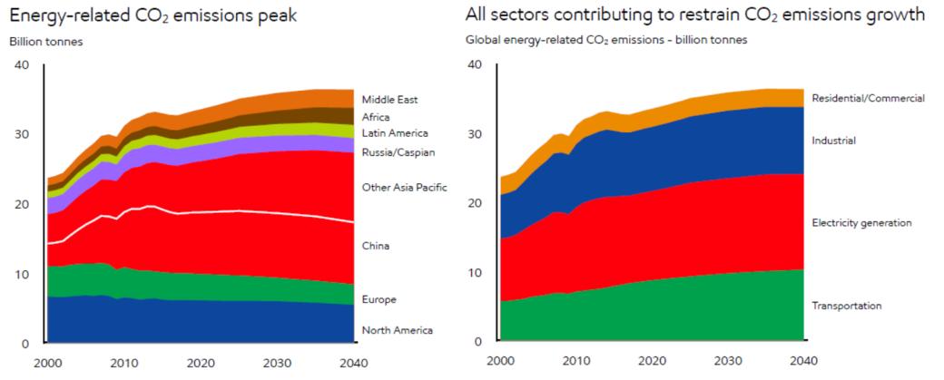 emissions growth