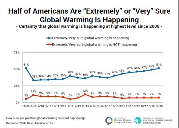 global warming attitudes