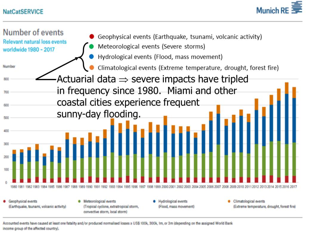 Munich RE disaster statistics annotated