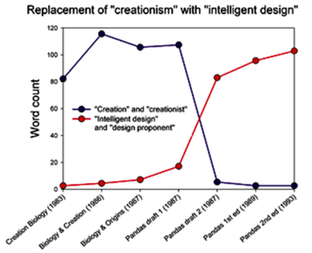 creation to intelligent design