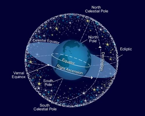 CelestialSphere1