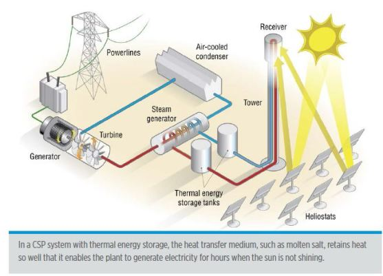 Concentrated Solar Power schematic