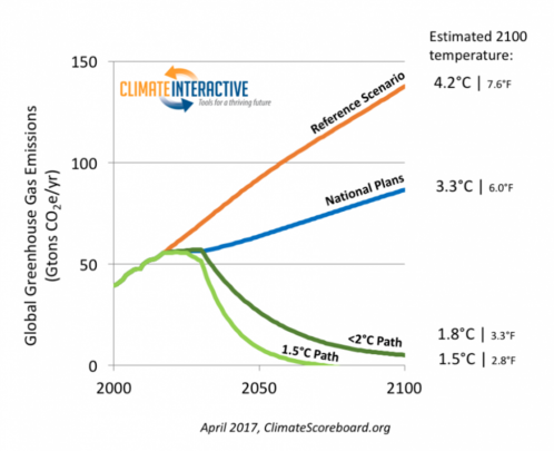 Emissions growth scenarios
