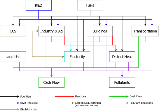 Energy Policy Simulator architectural-design-ModelDiagram