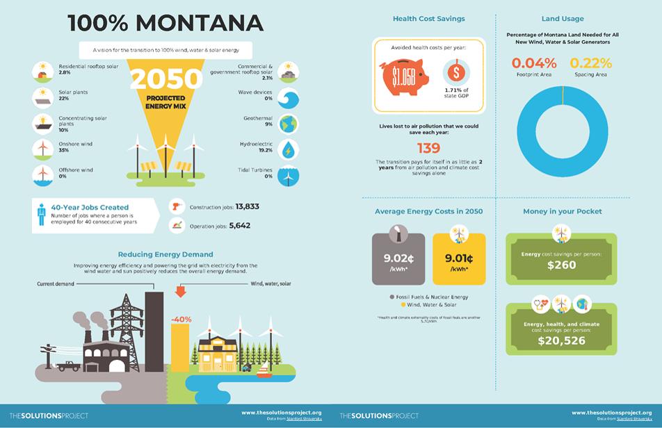 Montana two-panel