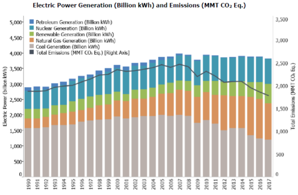 US electricity generation emissions