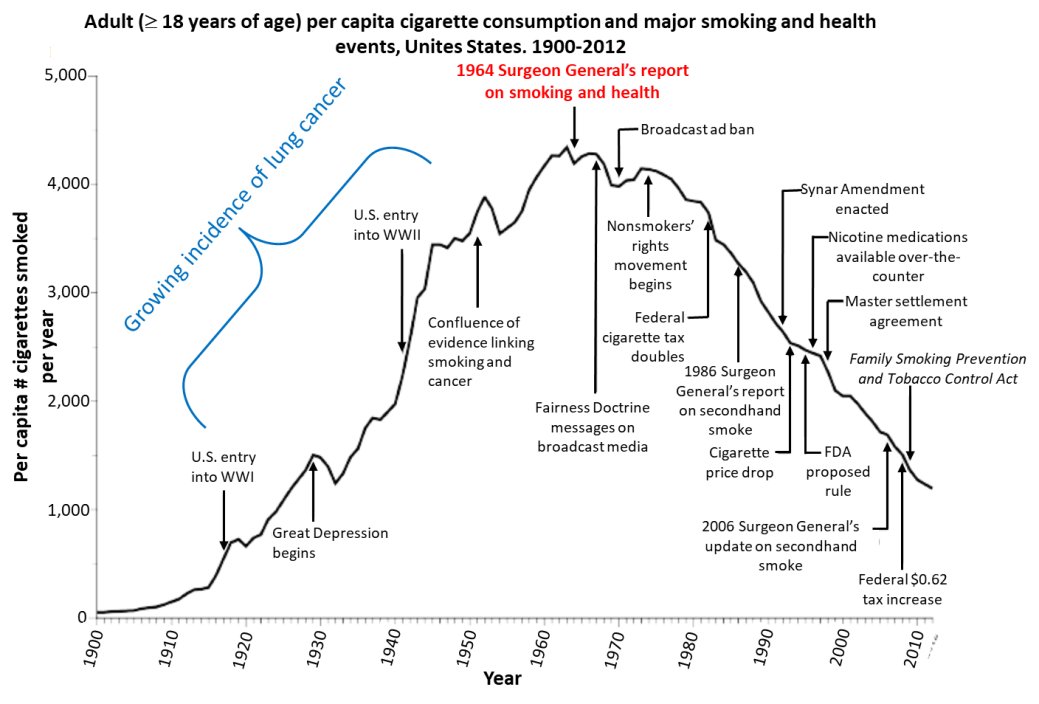 annotated smoking rates in US