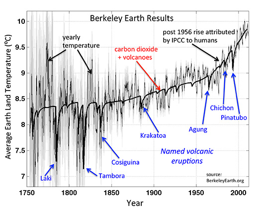 Berkeley Earth results-plot-volcanoes