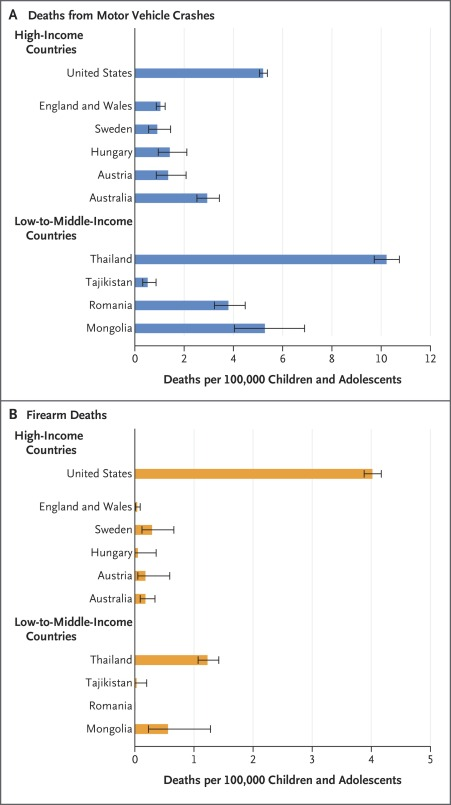 child and adolescent death rates by country