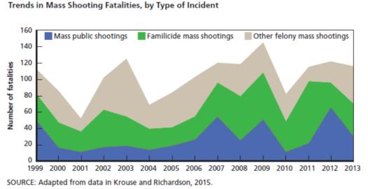 mass shooting fatalities