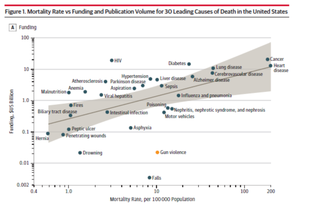 mortality rates vs funding levels