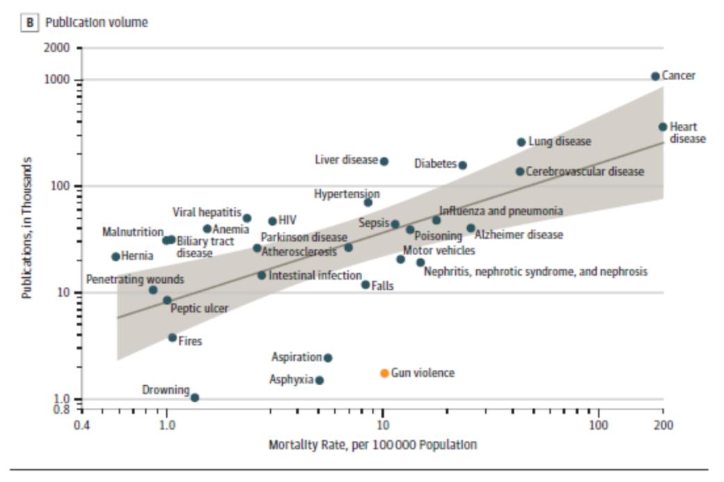 mortality rates vs publications