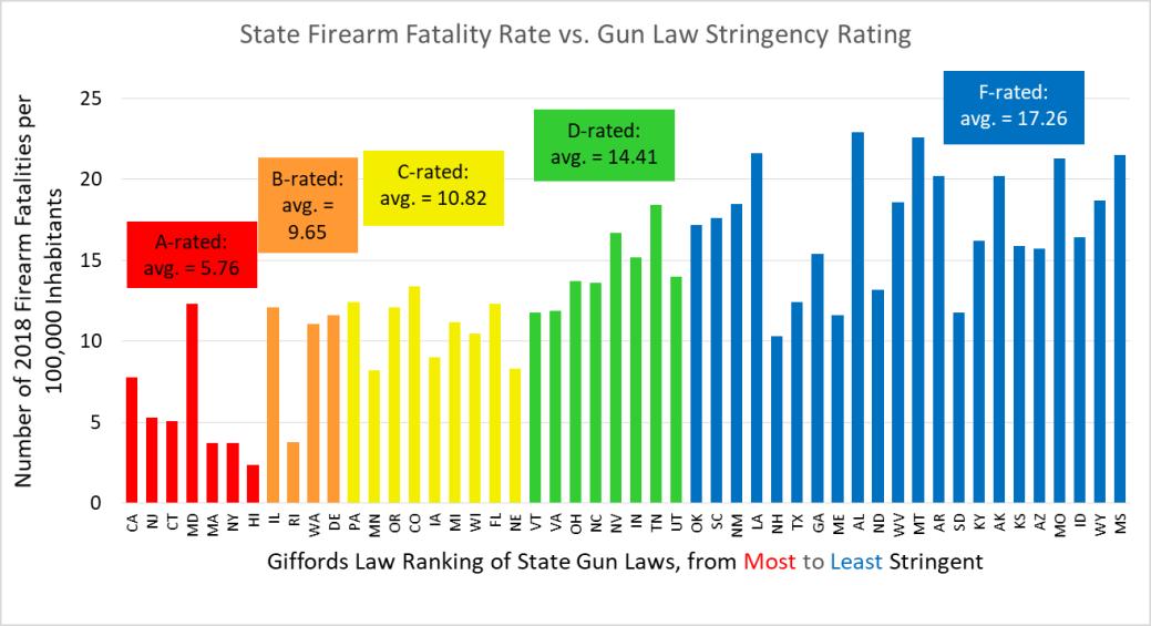 State firearm fatalities vs gun law stringency