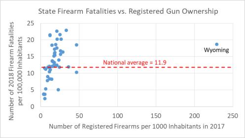 State firearm fatalities vs registered firearm ownership