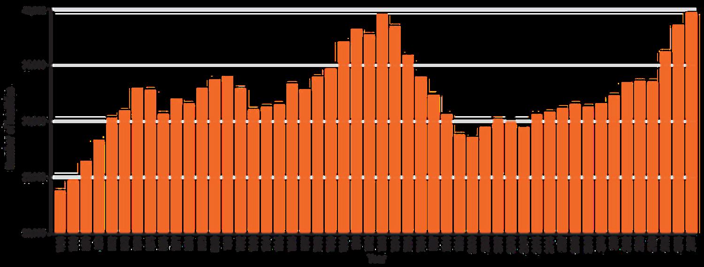 US firearm deaths vs year