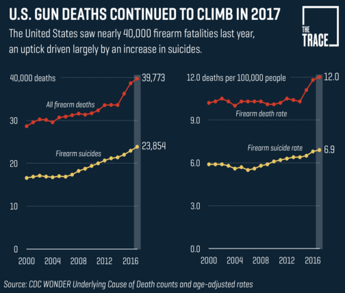 US firearm fatalities from the Trace