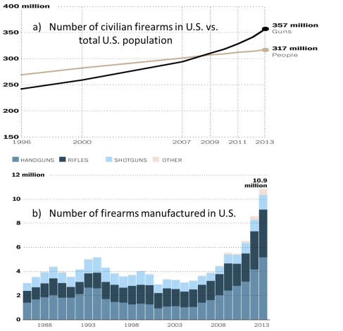 US gun ownership and manufacturing trends