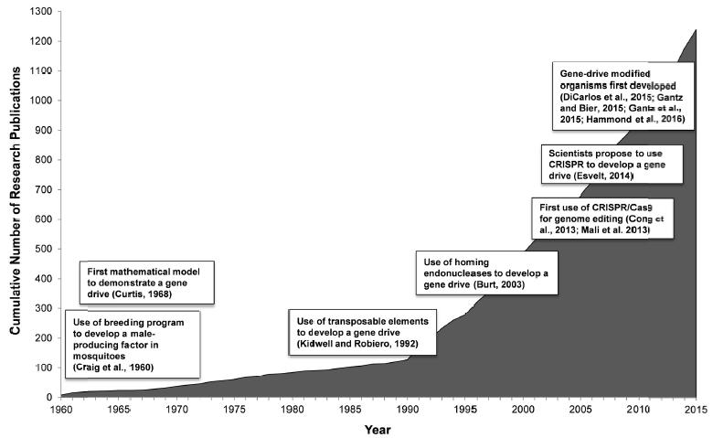 gene drive publications