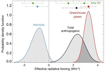 Anthropogenic forcings