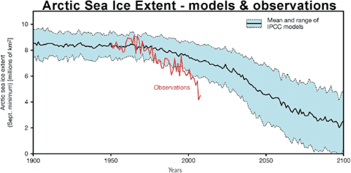 Arctic sea ice melt