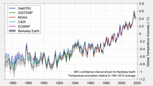 Berkeley Earth results