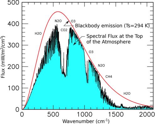 Earth radiation spectrum