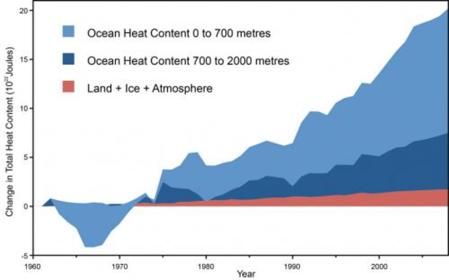 heat in the oceans