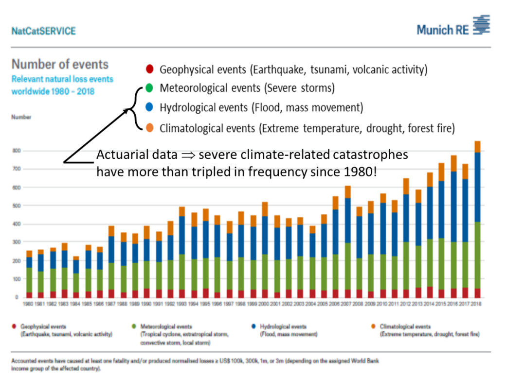 Munich RE natural catastrophe data