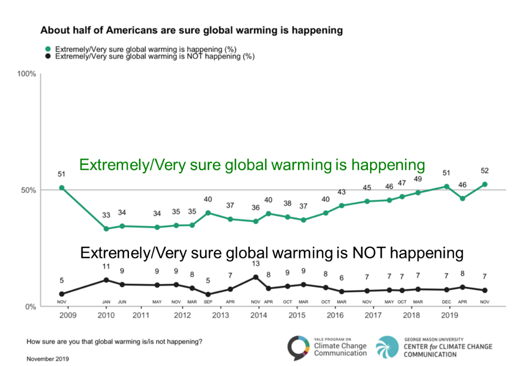 public opinion about global warming