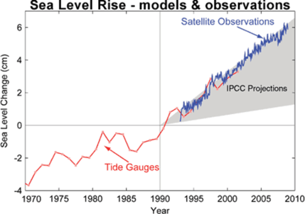 sea level vs IPCC projections